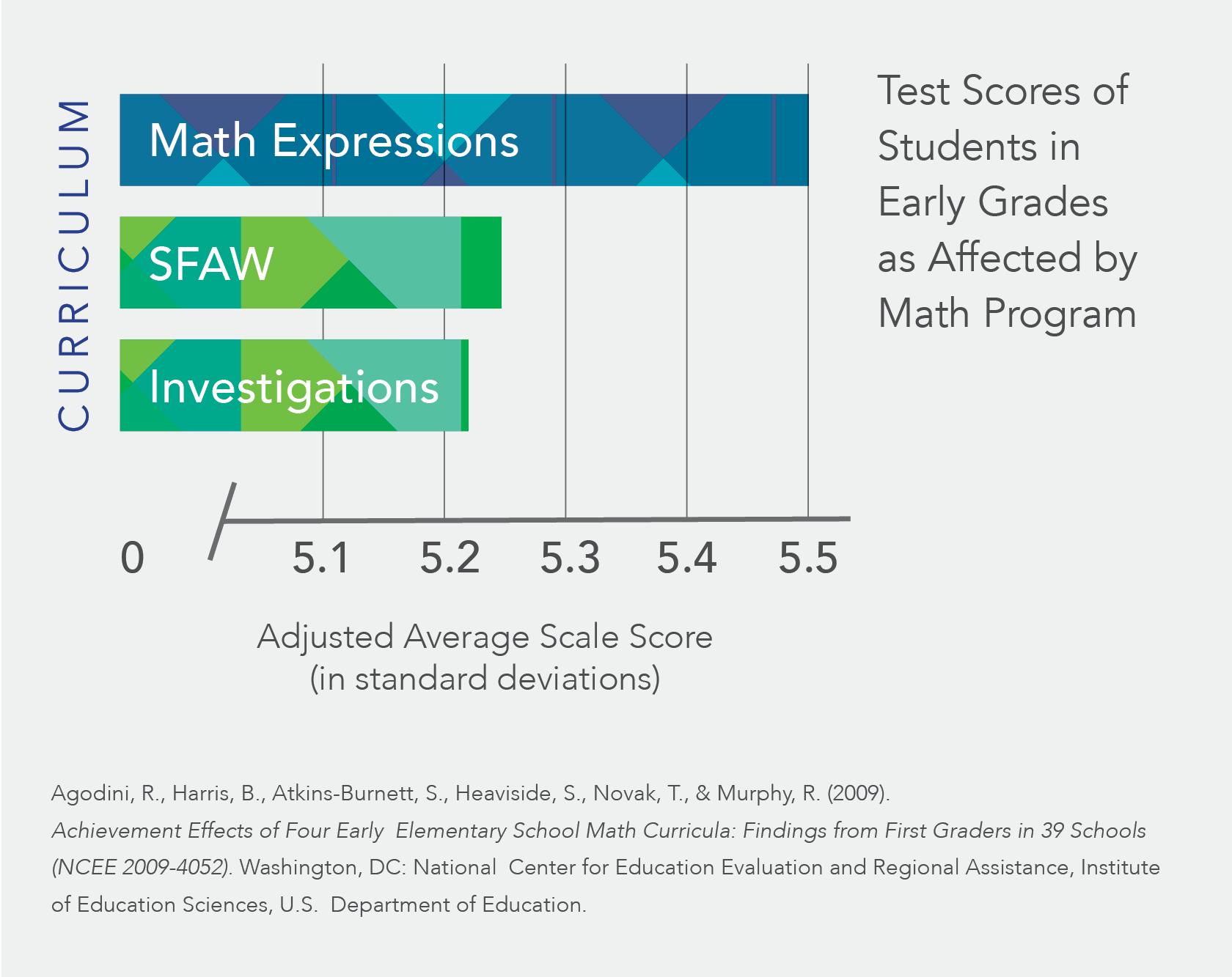 math expressions math curricula for grades k 6 rh hmhco v1 prod webpr hmhco com