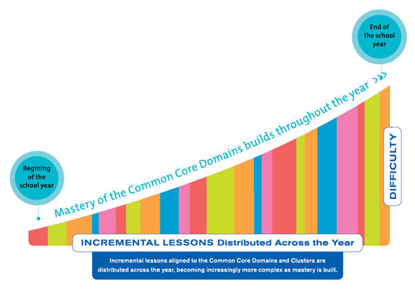 Saxon Common Core Domain Chart