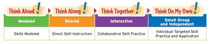 how to create a balances literacy program