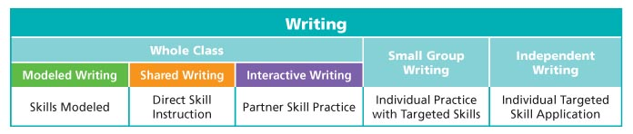 Writers Workshop Chart